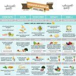 Comparer Perdre du poids quoi manger Qualité Prix - slimjet