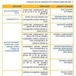 Découvrir Traitement varice st-jean-sur-richelieu | Test complet - Somasnelle Gel