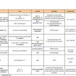 Acheter Traitement varices laser endoveineux | Notre évaluation - Somasnelle Gel